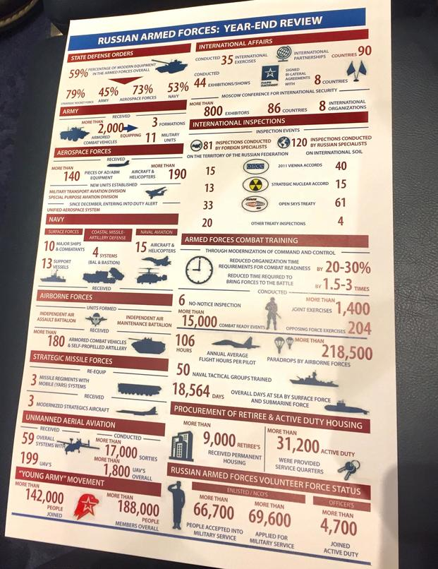 "Caption: U.S. Air Force officials presented this chart, ""Russian Armed Forces: Year-End Review,"" during a Jan. 4, 2017, briefing on Capitol Hill. (Photo by Oriana Pawlyk/Military.com)"