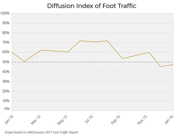 Chart showing Diffusion Index of Foot Traffic