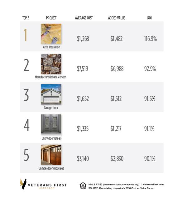 Can You Refinance Your Home To Remodel
