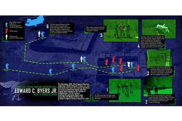 The U.S. Navy created this informational graphic depicting the December 2012 hostage-rescue mission that earned Senior Chief Special Warfare Operator Edward C. Byers Jr. the nation's highest award for valor.