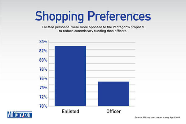 Survey 2014 -- Shopping Preferences