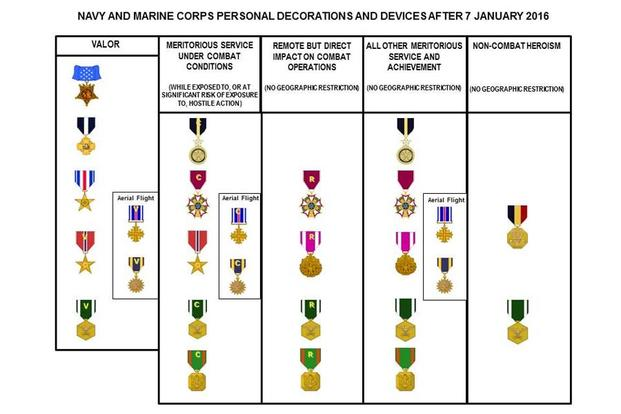 An information graphic illustrates the changes to the letter-type devices worn on certain medals and ribbons. (U.S. Navy graphic by Jim Nierle/Released)