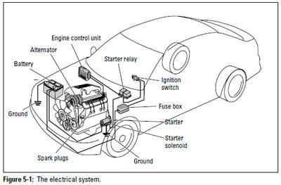 auto diy electrical system military com rh military com car electrical system block diagram car electrical system diagram pdf