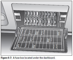 Figure 6-7: A fuse box located under the dashboard.