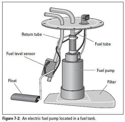Figure 7-2: An electric fuel pump located in a fuel tank.