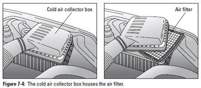 Figure 7-4: The cold air collector box houses the air filter.
