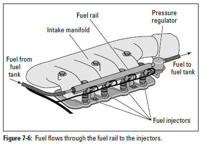 Figure 7-6: Fuel flows through the fuel rail to the injectors.