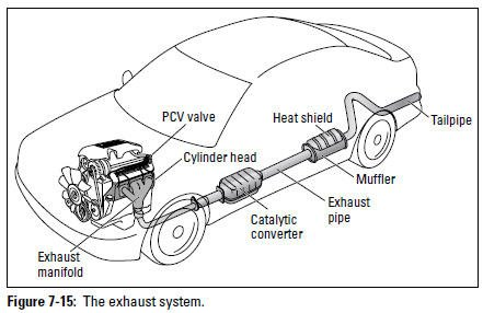 Figure 7-15: The exhaust system.