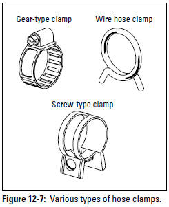 Figure 12-7: Various types of hose clamps.