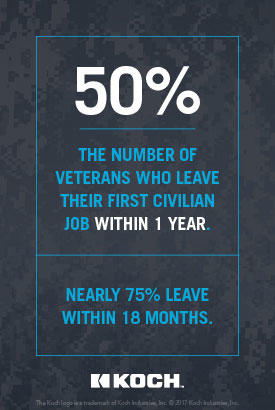 50%: The number of veterans who leave their first civilian job within 1 year. nearly 75% leave within 18 months.